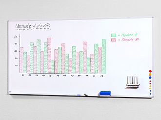 Whiteboard Tablograph
