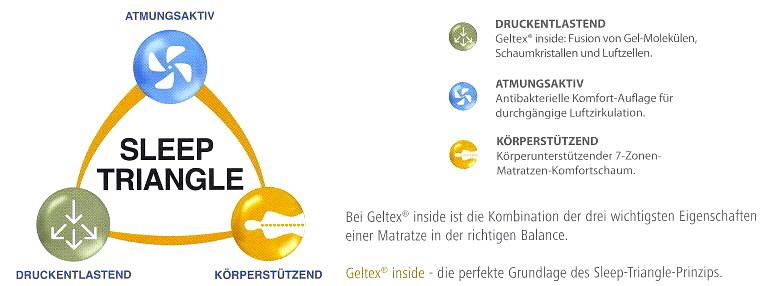 geltex inside matratzen forum suisse group. Black Bedroom Furniture Sets. Home Design Ideas