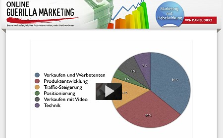 video online guerilla marketing mit hebelwirkung