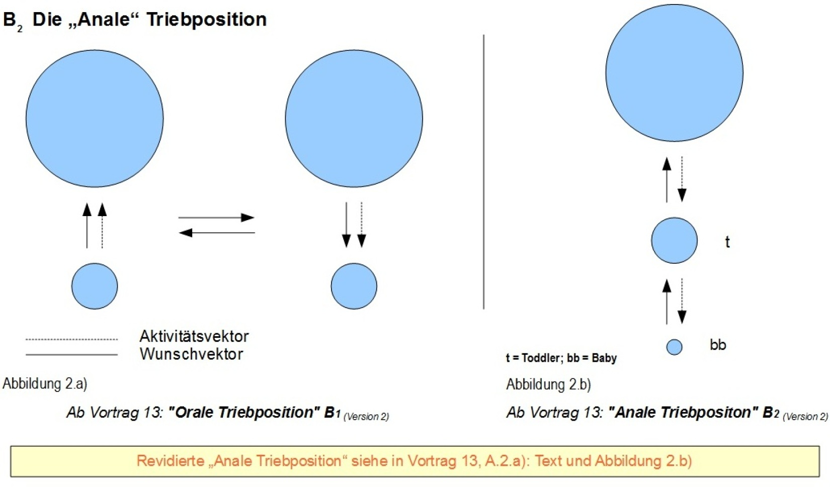 2) B2 Anale Triebposition - Orale und Anale.jpg